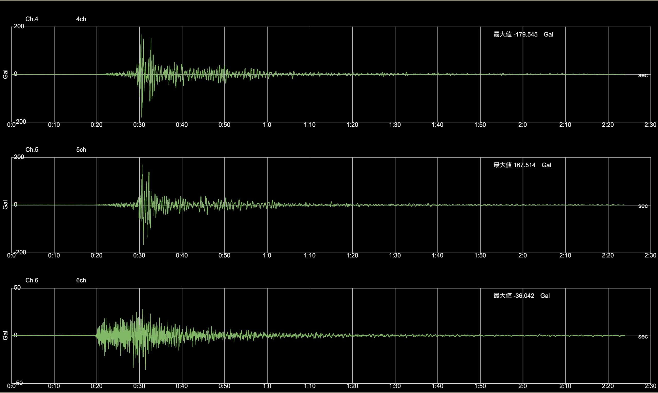 2021年10月7日22時41分千葉県北西部地震波形